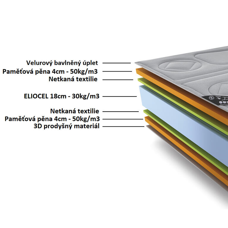 Anatomická matrace TERMAL-VISCO 25 cm šedá 180 x 200 cm - 2
