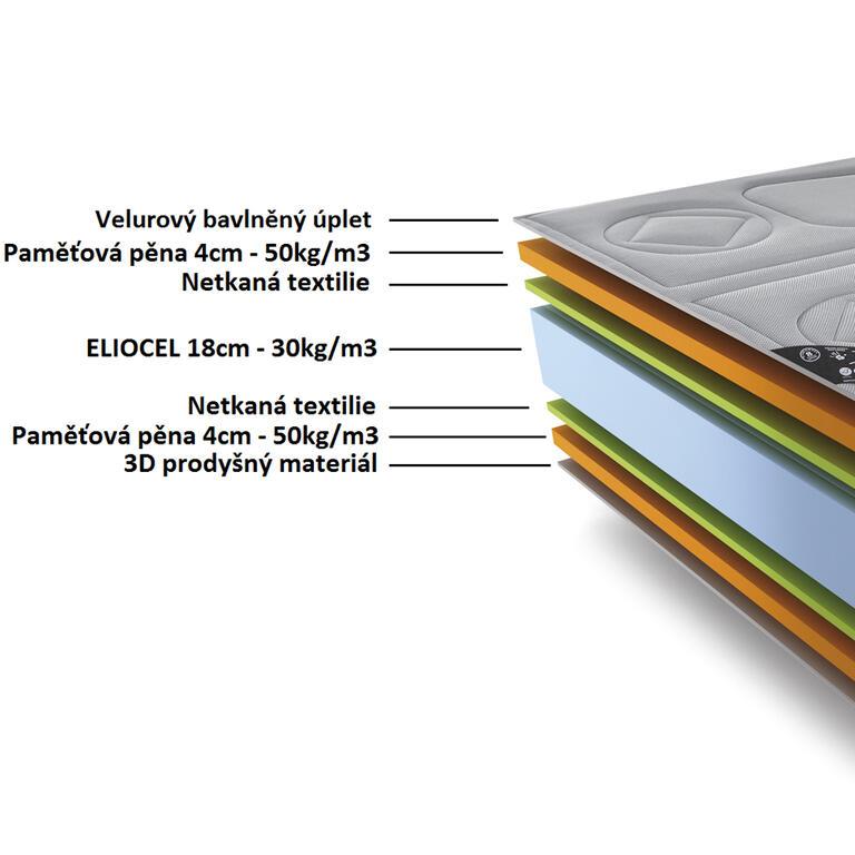 Anatomická matrace TERMAL-VISCO 25 cm hnědá 160 x 200 cm - 2